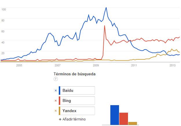 buscadores-mas-importantes-sin-contar-google