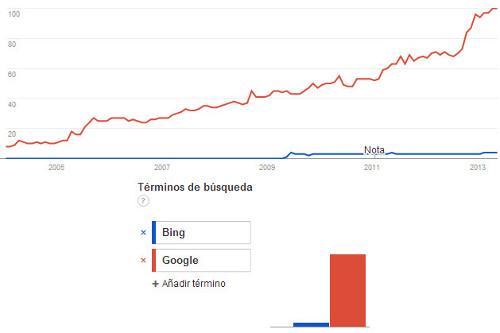 google-vs-bing-usa